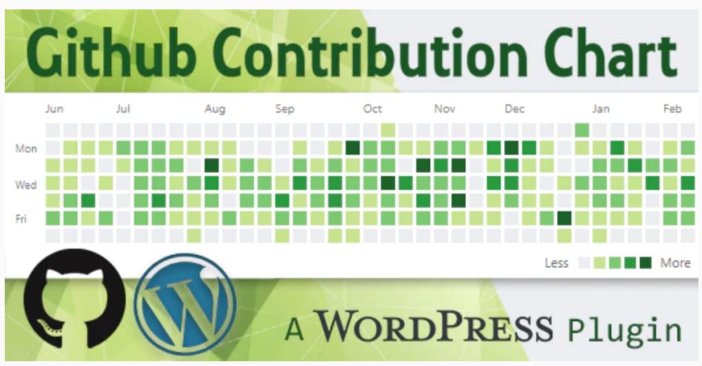GitHub contribution Chart plugin for WordPress
