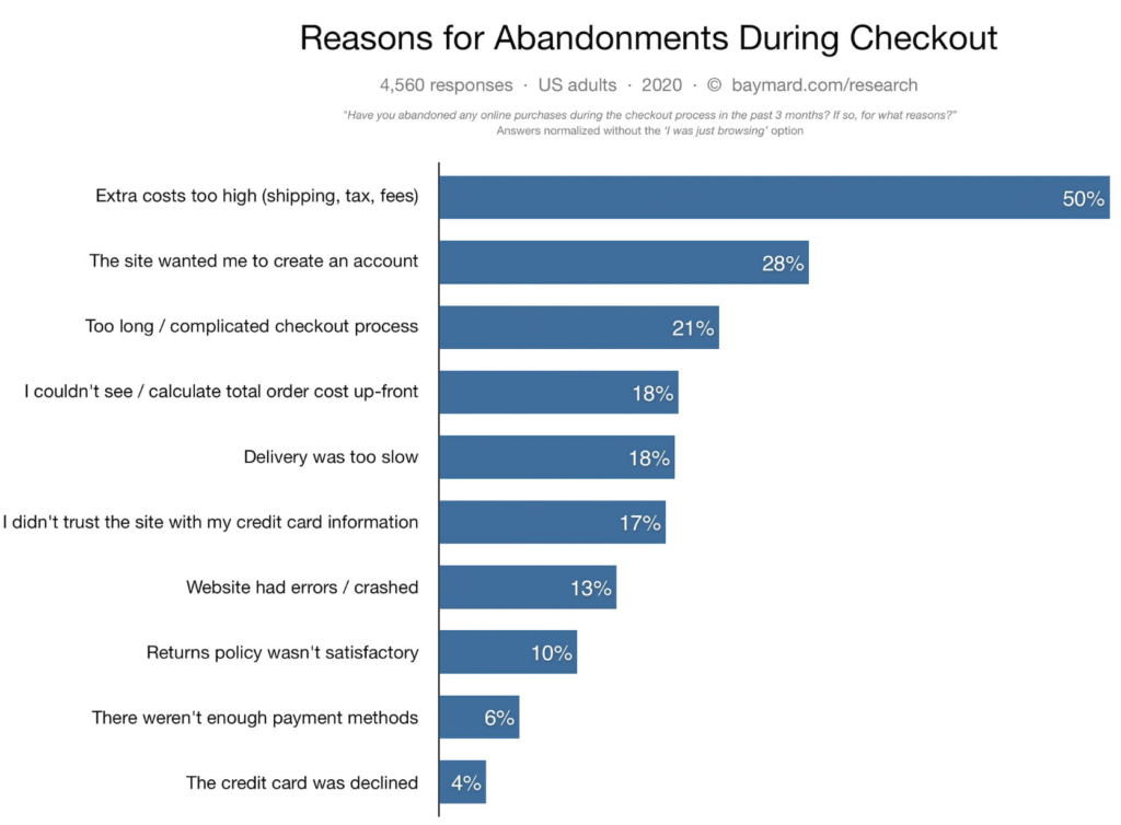 How to optimize WooCommerce checkout - Cart abandonment