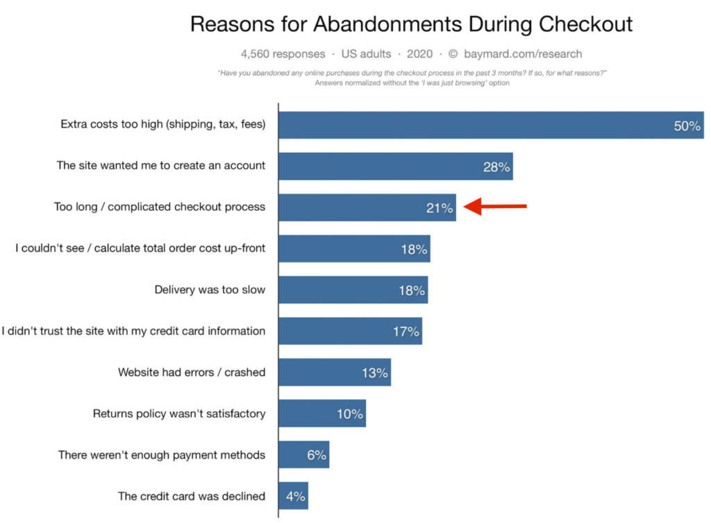 Cart abandonment - Long checkout